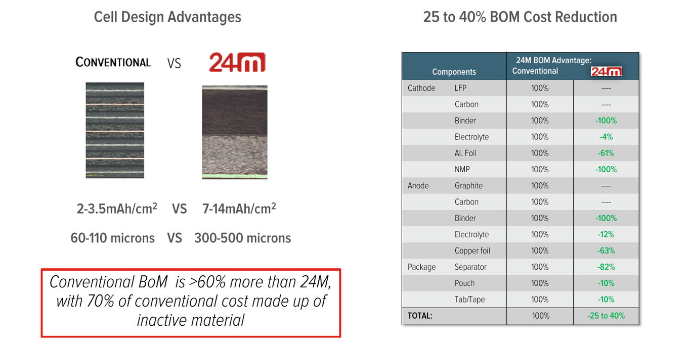 Las nuevas baterías de Li-Ion de Kyocera son un 40% más baratas de producir y llegarán en 2020