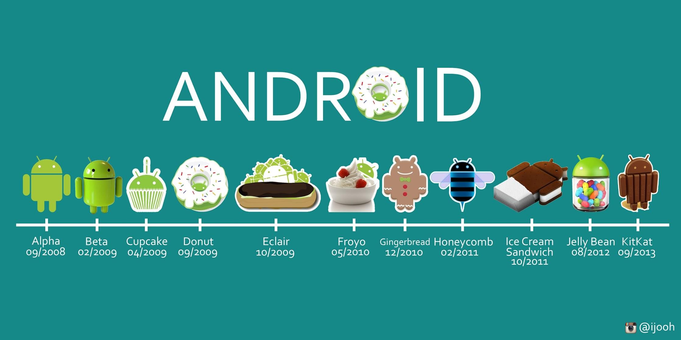 ¿Por qué las versiones de Android tienen nombres de postres? 2