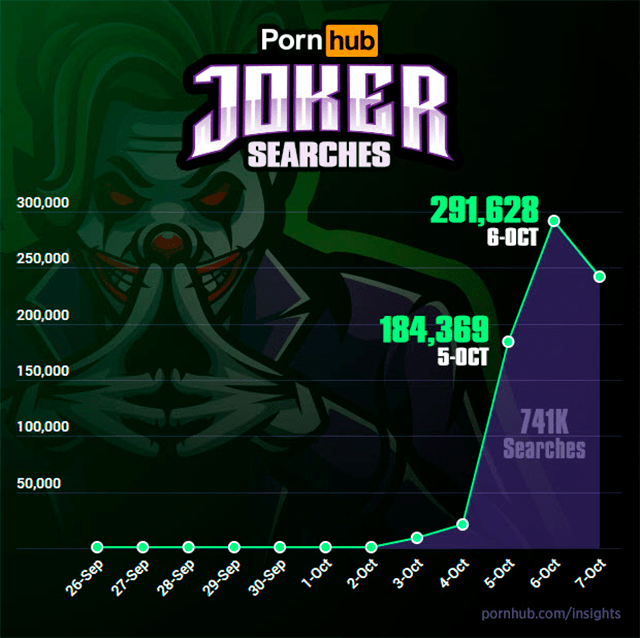 Joker fue la palabra más buscada en Pornhub