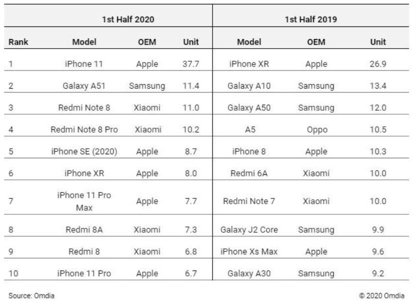 El iPhone 11 es el smartphone más vendido en la primera mitad de 2020