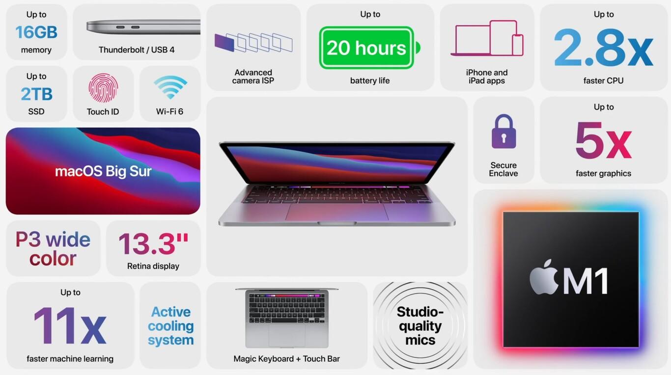 Nuevo MacBook Pro con Apple Silicon, conoce sus características y precio 2