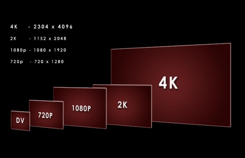 ¿Qué diferencias hay entre 1080p, 2K, Ultra HD y 4K?