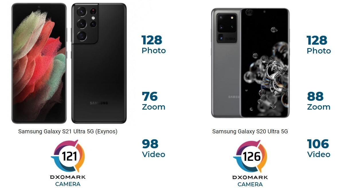 El Galaxy S21 Ultra no supera al Galaxy S20 Ultra según DxOMark